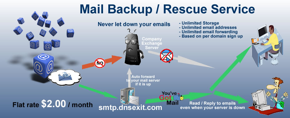the diagram explains how email backup rescue works
